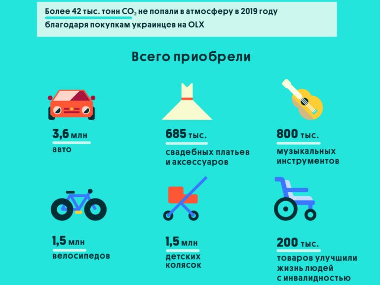 Сервис OLX провел масштабный ребрендинг, обновил интерфейс и поделился статистикой за всё время присутствия в Украине