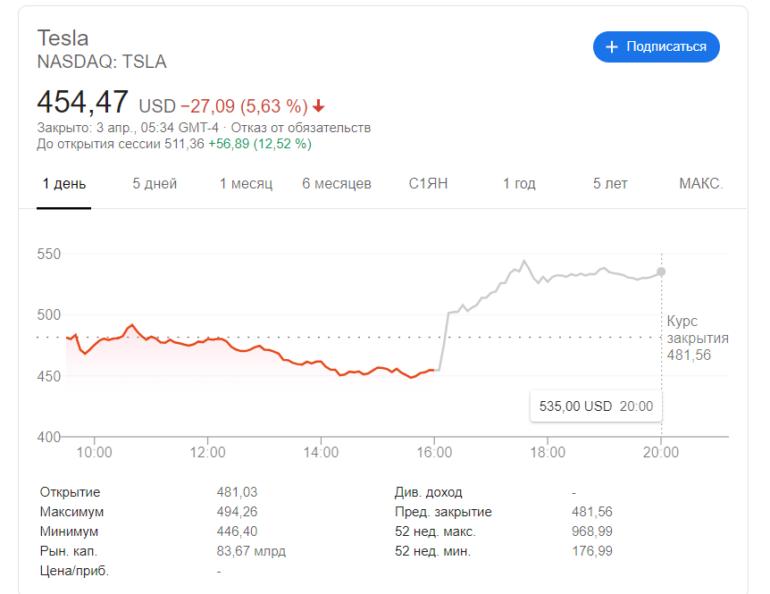 Tesla отчиталась о лучшем первом квартале в истории — произведено 103 тыс. машин, из них 85% составили Model 3 и Model Y