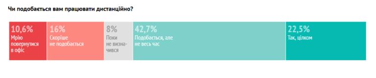 """DOU.UA провел """"карантинный"""" опрос украинских IT-специалистов: им нравится не тратить время на дорогу, но не хватает коммуникции с коллегами, а страх вызывают кризис и здоровье"""