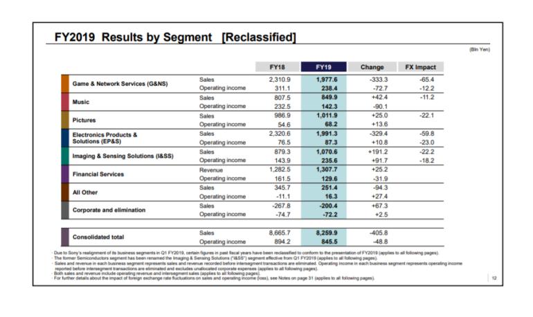 Новый отчет Sony: 110 миллионов PlayStation 4 и выпуск PlayStation 5 в конце года