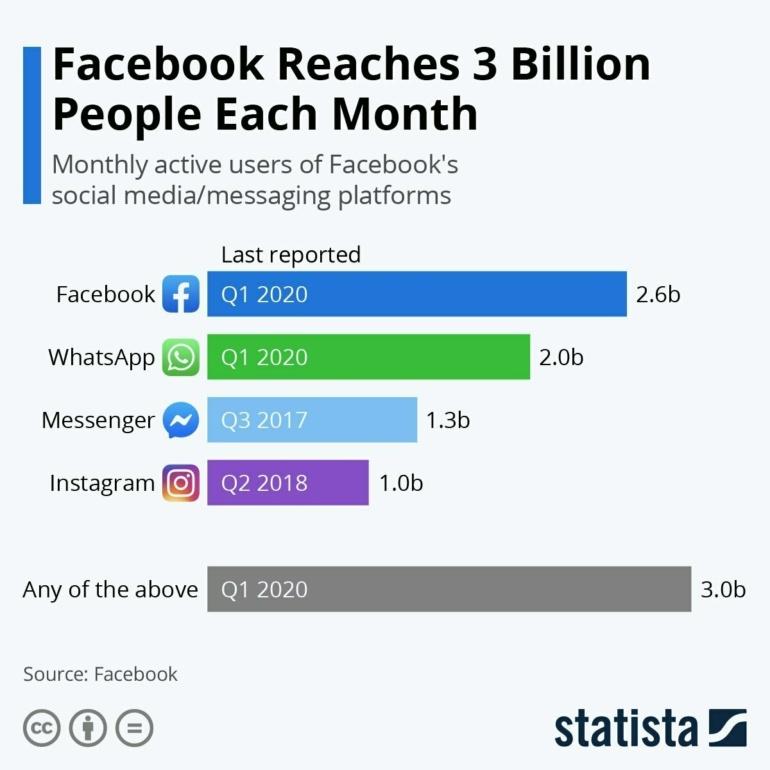 Общая аудитория всех приложений Facebook превысила 3 млрд активных пользователей в месяц. Это почти 75% общего числа интернет-пользователей во всем мире