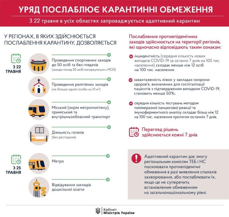 Кабмин ввел «адаптивный» карантин до 22 июня и анонсировал новые смягчения с 22 и 25 мая (метро, общественный транспорт и учебные заведения)