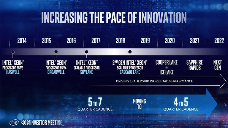 Обнаружен процессор Intel Ice Lake-SP платформы Whitley, включающий 24 вычислительных ядра