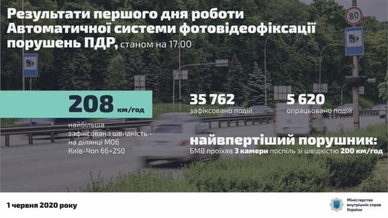 МВД: На второй день работы системы автоматической фиксации нарушений ПДД количество нарушений снизилось на 40% - с 17,5 тыс. до 10,5 тыс. за первые 9 часов суток