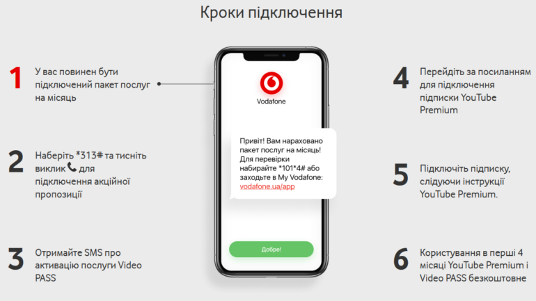 Vodafone и YouTube договорились о сотрудничестве, в результате абоненты Vodafone Украина бесплатно получат четыре месяца подписки на YouTube Premium
