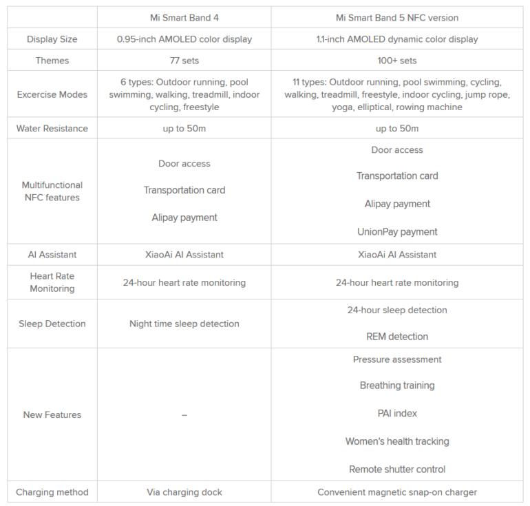 Xiaomi Mi Band 5 представлен официально: 1,1-дюймовый AMOLED-экран, 11 спортивных режимов, мониторинг пульса и сна, NFC и новая магнитная зарядка при цене $27/$32