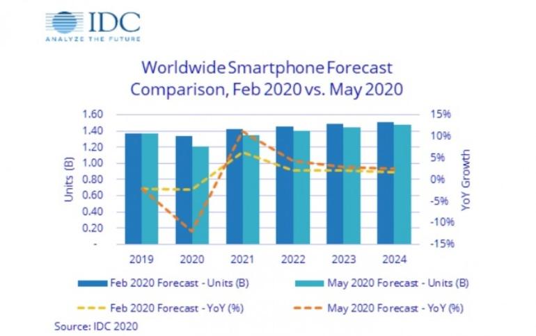 По прогнозу IDC, продажи смартфонов в этом году упадут на 12%