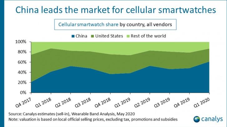 Рынок умных часов в первом квартале: Huawei более чем вдвое нарастила продажи на фоне сокращения поставок Apple Watch