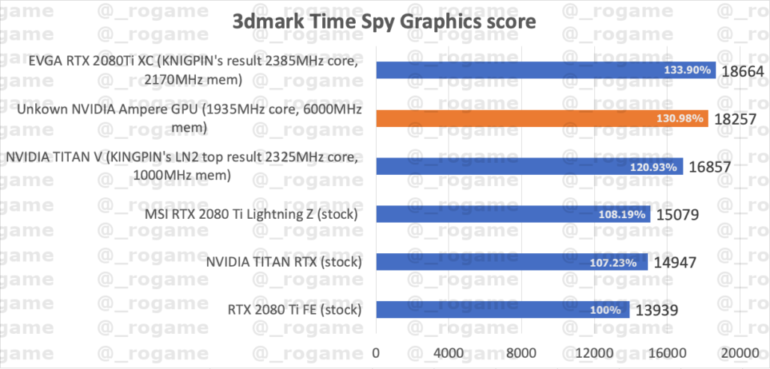 Предполагаемая видеокарта NVIDIA GeForce RTX 3080 оказалась на треть производительнее модели GeForce RTX 2080 Ti в тесте 3DMark Time Spy