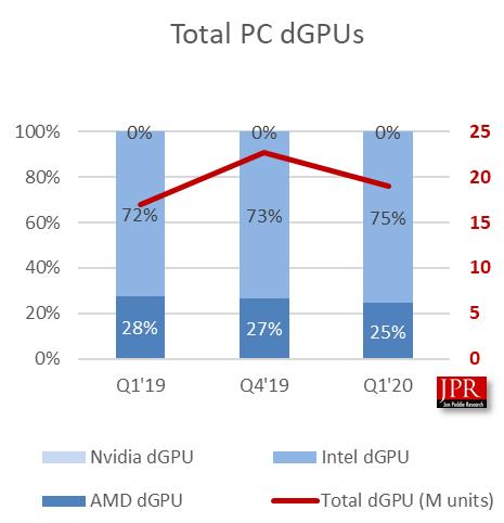 В последнем квартале доля AMD на рынке дискретных GPU снизилась до 25%