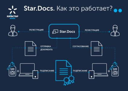 Киевстар представил мобильное приложение Star.Docs для электронного документооборота с поддержкой Mobile ID