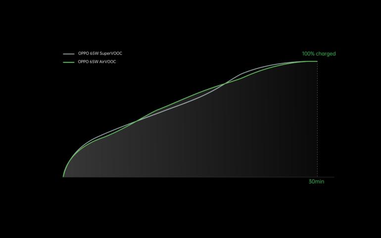OPPO представила быстрые зарядные устройства Flash Charge, модель мощностью 125 Вт может зарядить батарею смартфона за 20 минут