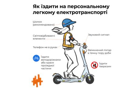 Комитет ВРУ утвердил законопроект №3023 о электросамокатах и электроскутерах, их предлагают выделить в новую категорию участников дорожного движения