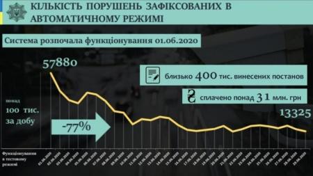 Итоги первого месяца работы системы автофиксации нарушений ПДД: почти 400 тыс. постановлений и 220 тыс. оплаченных штрафов на сумму 31 млн грн, количество нарушений снизилось в 4,5 раза
