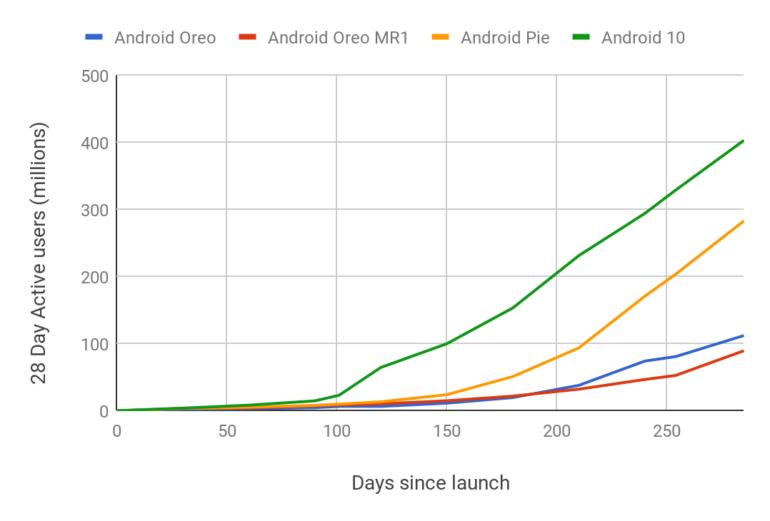 Android 10 установила абсолютный рекорд по скорости распространения