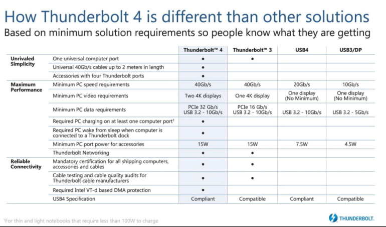 Intel поделилась подробностями о стандарте Thunderbolt 4, совместимом с USB4