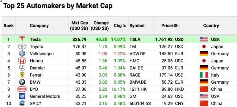 Bitcoin и не снилось. Tesla за день подорожала выше $300 млрд (больше Toyota, Volkswagen и Honda вместе взятых) и потеряла $50 млрд