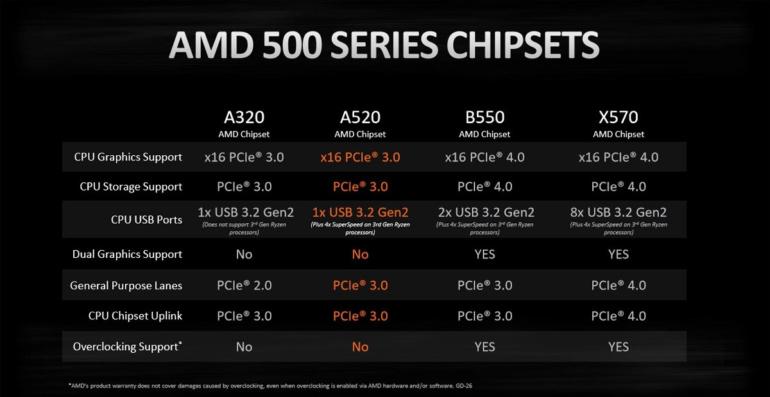 Современная платформа на Ryzen за недорого. AMD выпустила бюджетный чипсет A520, который будет поддерживать будущие процессоры Zen 3 (не только Ryzen 4000, но и Ryzen 5000G)