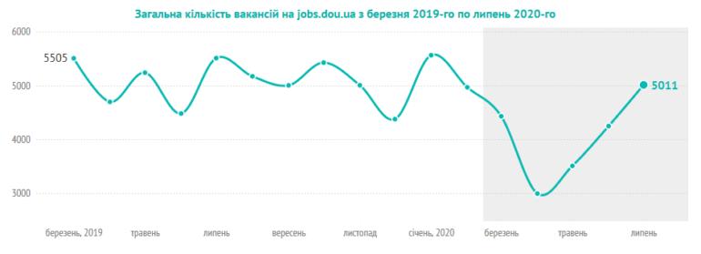 """DOU.UA: Рынок IT-специалистов в Украине практически вышел на докризисный уровень, на одну вакансию с опытом """"до года"""" подаются рекордные 40 заявок"""