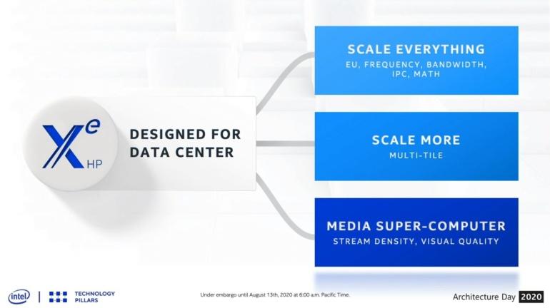 Intel рассказала о мощной видеокарте Arctic Sound: 16384 ядра и производительность на уровне 42 терафлопс