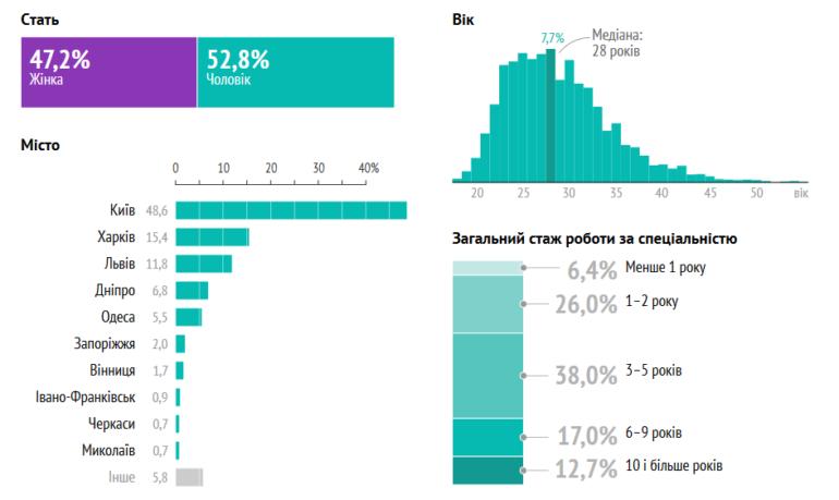 DOU.UA: Сколько получают в 2020 году украинские IT-специалисты, которые не относятся к разработчикам и тестировщикам (PM, HR, DevOps, Data Analyst и т.д.)