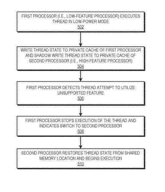 Гетерогенность на новый лад. AMD патентует свой аналог концепции big.LITTLE для x86-процессоров