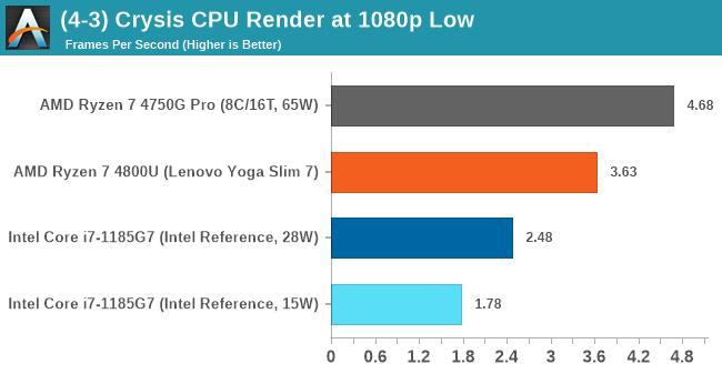 Первые полноценные тесты топового мобильного CPU Core i7-1185G7 (Tiger Lake) с графикой Iris Xe. Похоже, у Intel всё получилось