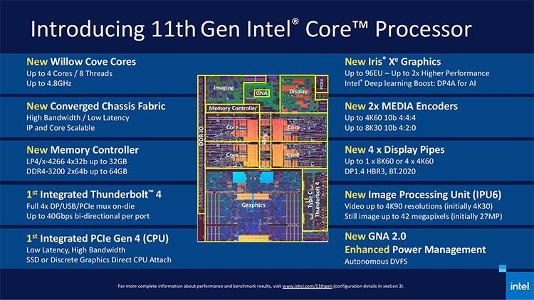 Официально: на подходе 8-ядерные процессоры Core 11-го поколения (Tiger Lake-H) c 24 МБ кэша L3 для игровых ноутбуков и мобильных рабочих станций