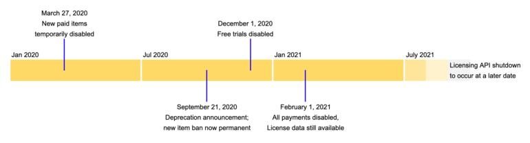 Google объявила дату «казни» платных расширений для Chrome