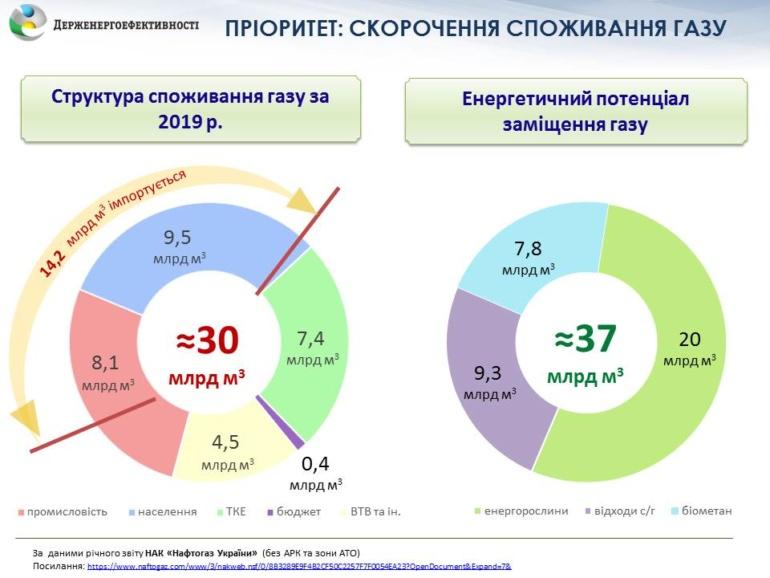 """""""Зеленое топливо"""": Госэнергоэффективности Украины предлагает выращивать энергетические растения, чтобы добиться независимости от газа"""