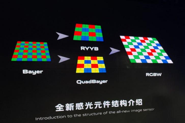 vivo разработала RBGW сенсор для камер, который может захватывать на 160% больше света