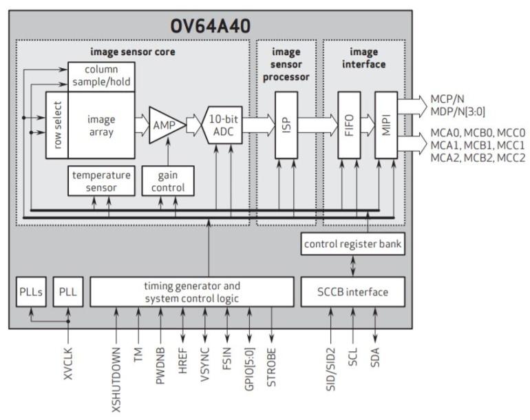 OmniVision представила 64-мегапиксельный фотосенсор для камер смартфонов с крупными пикселями размерами 1 мкм