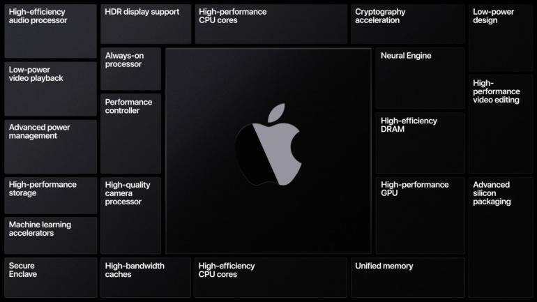 Bloomberg: В ноябре Apple проведет еще одно мероприятие — там анонсируют первые компьютеры Mac на процессорах ARM