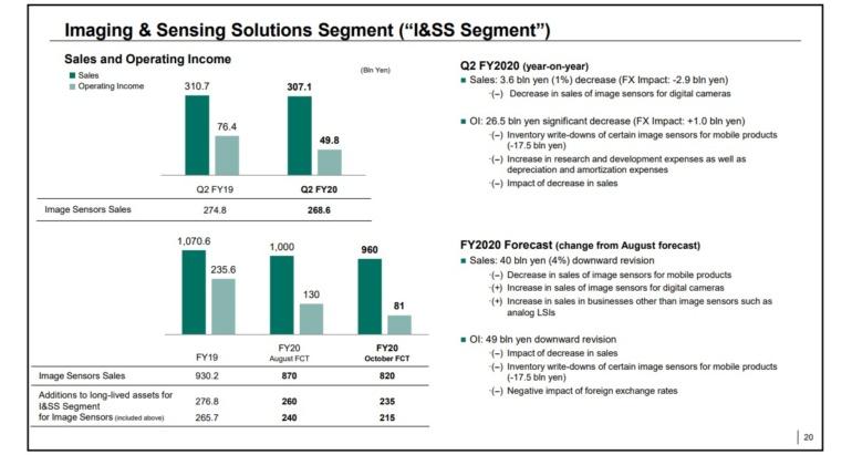 Sony впервые за два с лишним года стабилизировала продажи смартфонов Xperia, но начало «болеть» подразделение по выпуску сенсоров изображения