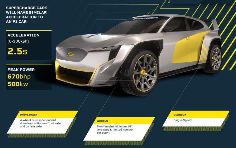"""В новой гоночной серии SuperCharge будут соревноваться электрокроссоверы SC01 с мощностью 500 кВт и разгоном до """"сотни"""" за 2,5 сек."""