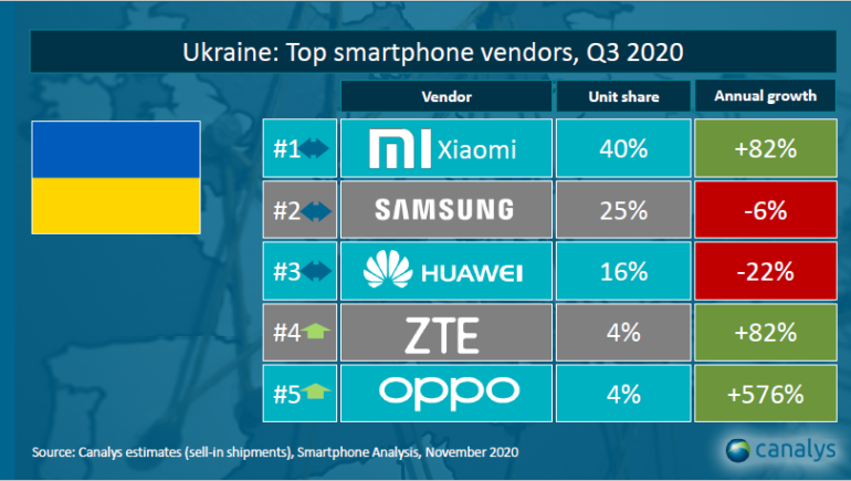 Strategy Analytics: Samsung впервые за три года обошла Apple на американском рынке смартфонов