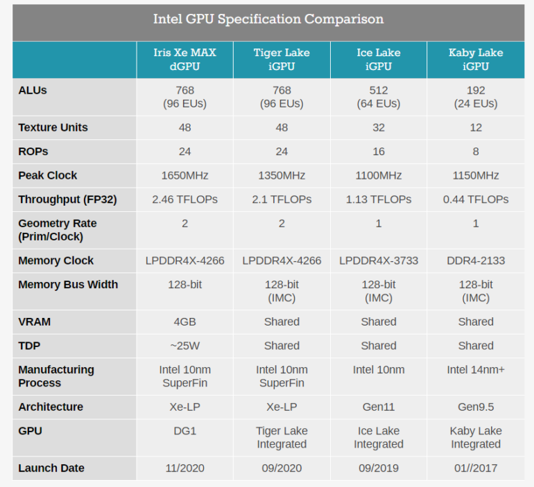 Эра дискретной графики Intel началась. Представлена мобильная видеокарта Iris Xe Max для тонких и легких ноутбуков