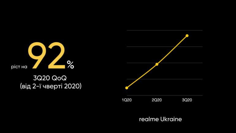 """realme празднуют: 50000000 продаж и звание """"наиболее быстрорастущего бренда смартфонов"""" в мире"""
