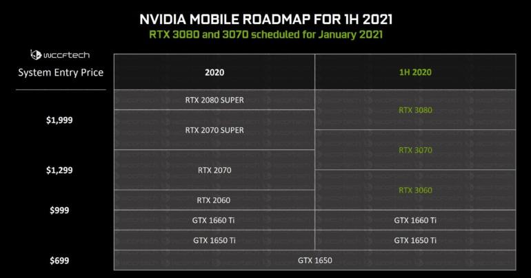 Ноутбуки с процессорами AMD Ryzen 7 будут комплектоваться GPU NVIDIA GeForce RTX 3070 и RTX 3080