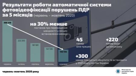 МВД: За пять месяцев работы системы автофиксации нарушений ПДД количество штрафов за превышение скорости снизилось на 30%