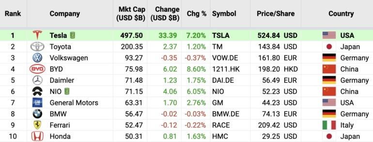 Капитализация Tesla приблизилась к 500 миллиардам долларов, а Илон Маск сместил Билла Гейтса со второго места в рейтинге миллиардеров