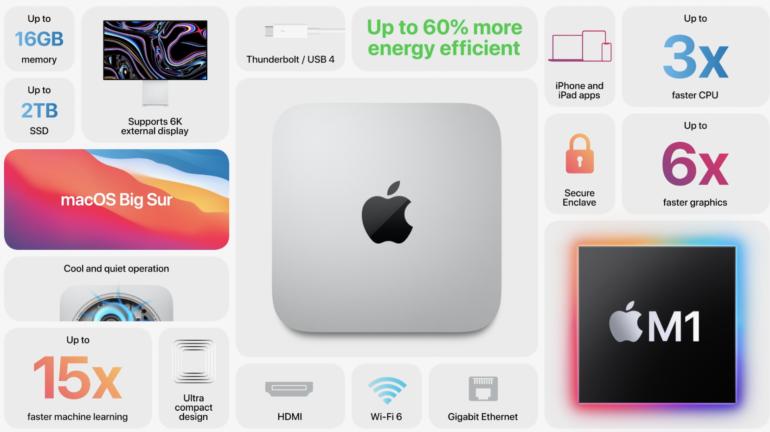 Apple Mac mini с чипом Apple M1: на 60% энергоэффективнее, в разы производительнее, на $100 дешевле, чем предшественник с процессором Intel