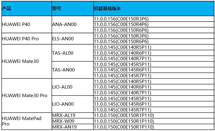 Вышла бета-версия Harmony OS 2.0, её можно установить на некоторые смартфоны Huawei