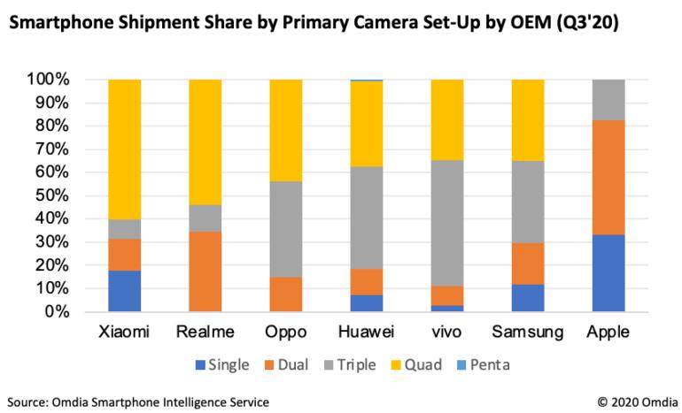 Квадрокамеры — теперь мейнстрим. В минувшем квартале каждый третий проданный в мире смартфон оснащался такой камерой