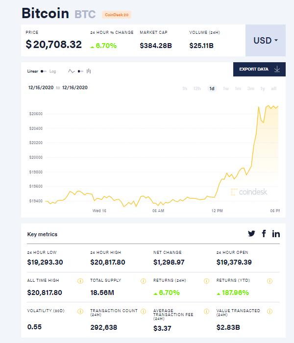 Курс Bitcoin впервые превысил 20 тысяч долларов за одну монету [Обновлено: взята планка 23 тысяч долларов]