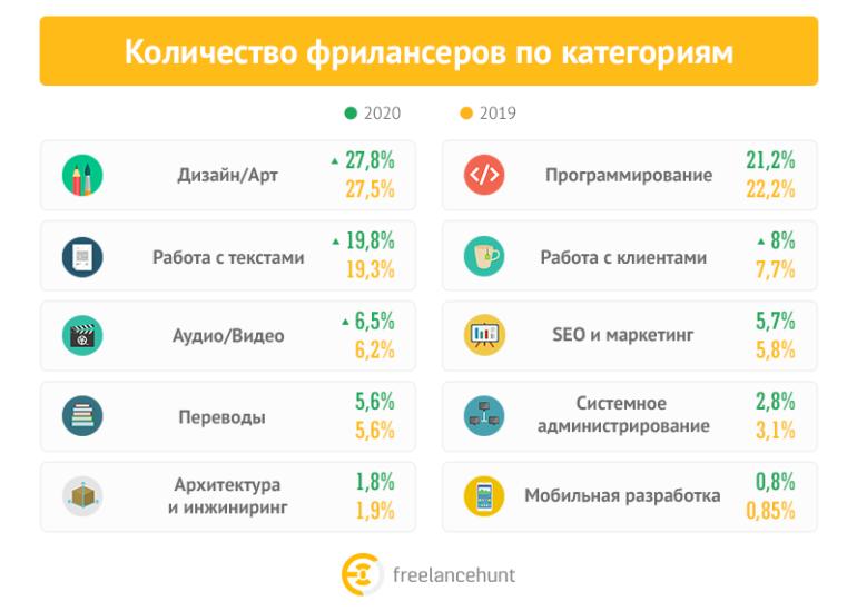 Freelancehunt подвел итоги 2020 года на рынке украинского фриланса [инфографика]