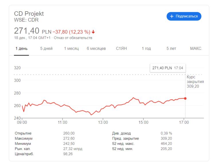 Microsoft тоже вернет деньги за Cyberpunk 2077 всем желающим владельцам Xbox, оставив игру CD Projekt в продаже