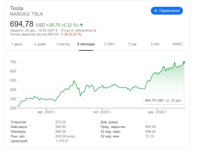 Акции Tesla устремились к новому рекорду (700 долларов) на фоне прогнозов аналитиков о выполнении годового плана по продажам 500 тысяч авто [Обновлено: есть рекорд!]