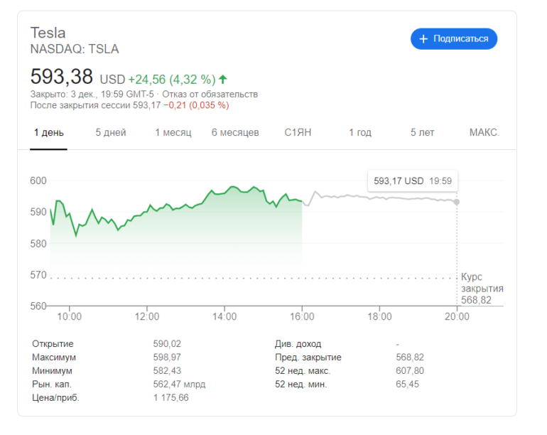 Goldman Sachs предсказал выход Tesla на объем продаж в 20 млн автомобилей, акции компании подорожали — почти до $600