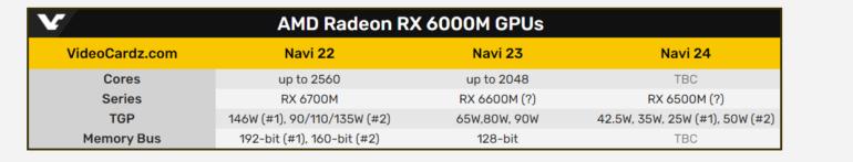Предварительные характеристики будущих мобильных APU Ryzen 5000-й серии (Cezanne-H, Cezanne-U, Lucienne-U) и видеокарт Radeon RX 6000M